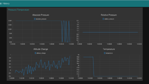 Node-RED Dashboard – Enterprise Pressure and Temperature Sensor
