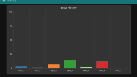 Node-RED Dashboard – Enterprise 7 Channel Push Notification